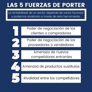Análisis explicativo de las 5 fuerzas de Porter por ElCampus360